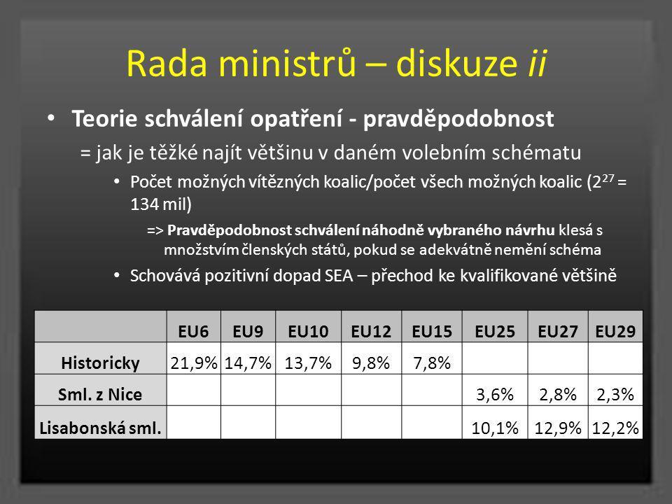 Rada ministrů – diskuze ii EU6EU9EU10EU12EU15EU25EU27EU29 Historicky21,9%14,7%13,7%9,8%7,8% Sml. z Nice 3,6%2,8%2,3% Lisabonská sml. 10,1%12,9%12,2% T