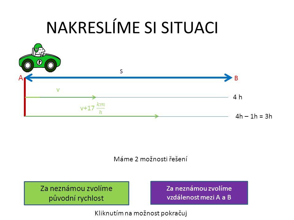 NAKRESLÍME SI SITUACI A B v s 4 h 4h – 1h = 3h Máme 2 možnosti řešení Za neznámou zvolíme původní rychlost Za neznámou zvolíme vzdálenost mezi A a B K