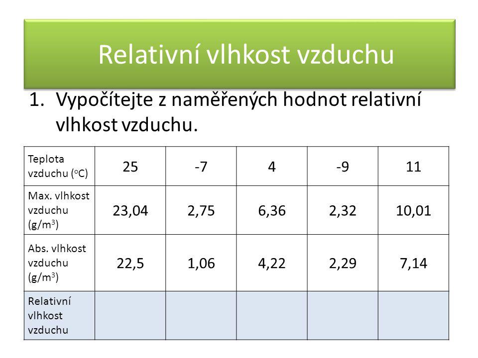 Relativní vlhkost vzduchu 1.Vypočítejte z naměřených hodnot relativní vlhkost vzduchu. Teplota vzduchu ( o C) 25-74-911 Max. vlhkost vzduchu (g/m 3 )