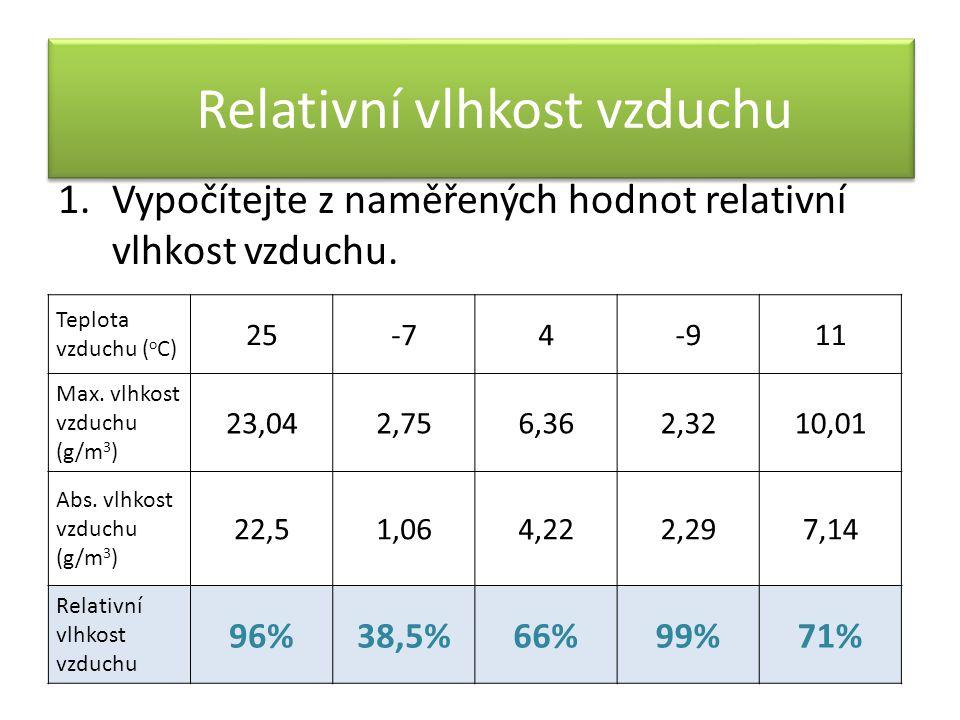 1.Vypočítejte z naměřených hodnot relativní vlhkost vzduchu. Teplota vzduchu ( o C) 25-74-911 Max. vlhkost vzduchu (g/m 3 ) 23,042,756,362,3210,01 Abs