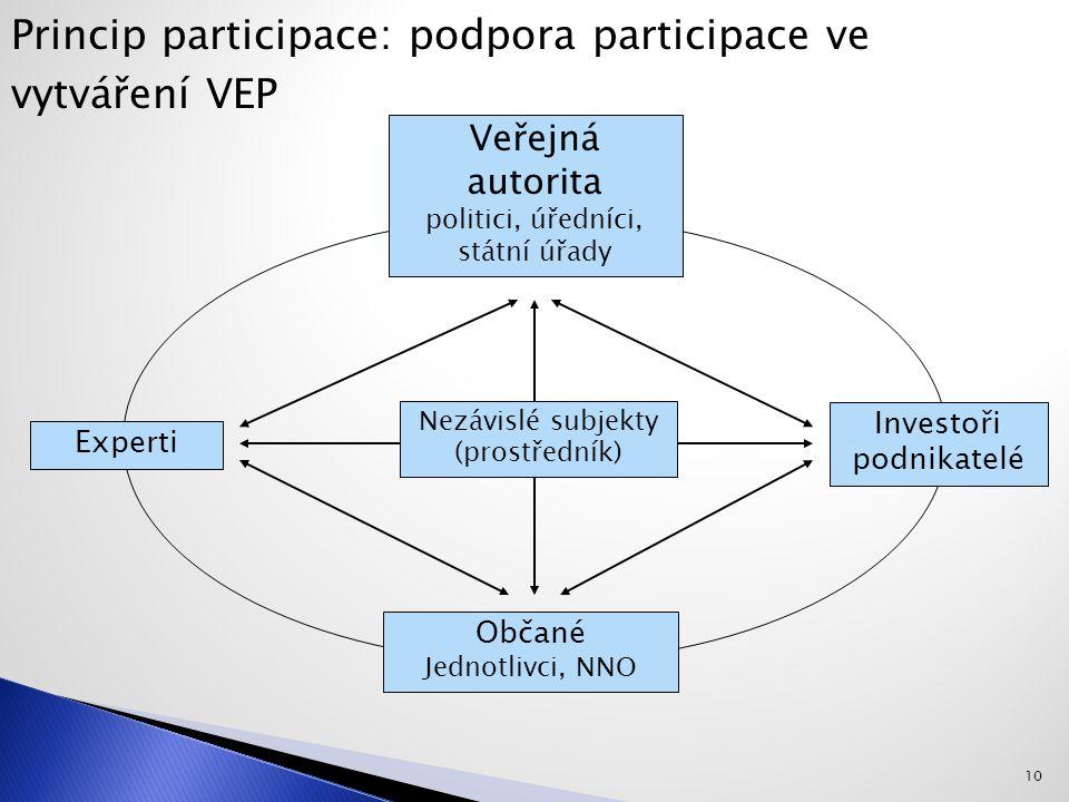 Veřejná autorita politici, úředníci, státní úřady Občané Jednotlivci, NNO Experti Investoři podnikatelé Nezávislé subjekty (prostředník) Princip participace: podpora participace ve vytváření VEP 10