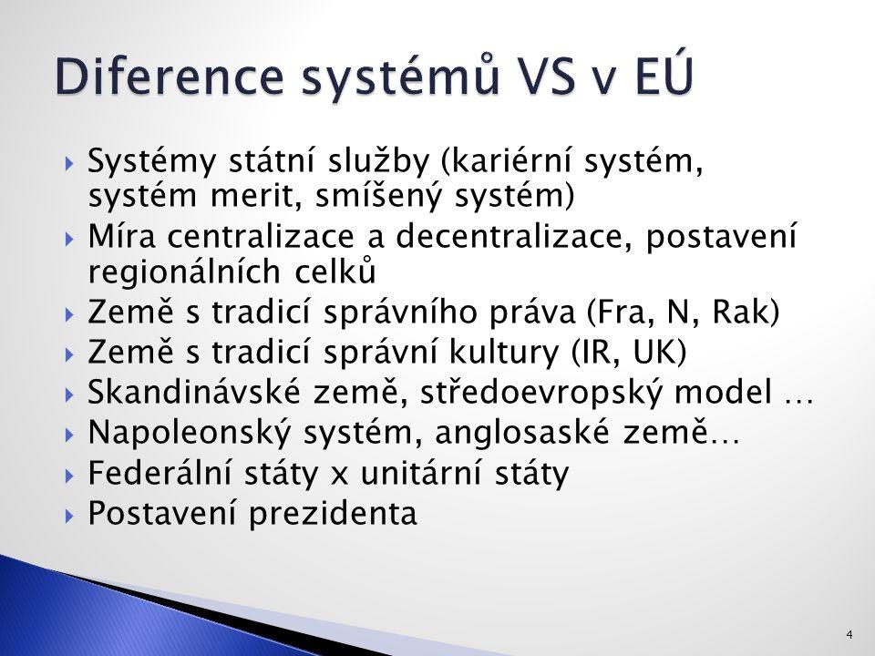 4  Systémy státní služby (kariérní systém, systém merit, smíšený systém)  Míra centralizace a decentralizace, postavení regionálních celků  Země s tradicí správního práva (Fra, N, Rak)  Země s tradicí správní kultury (IR, UK)  Skandinávské země, středoevropský model …  Napoleonský systém, anglosaské země…  Federální státy x unitární státy  Postavení prezidenta