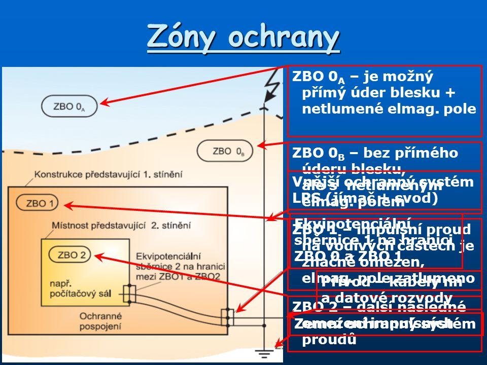 Zóny ochrany ZBO 0 A – je možný přímý úder blesku + netlumené elmag. pole ZBO 0 B – bez přímého úderu blesku, ale s netlumeným elmag. polem ZBO 1 – im