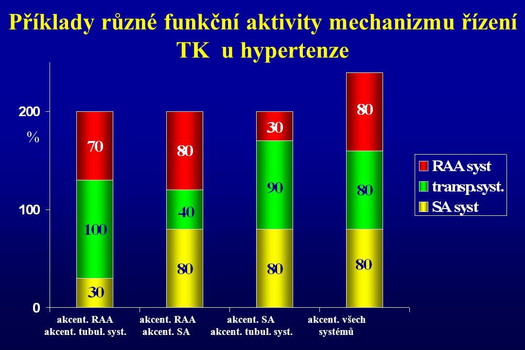 Příklady různé funkční aktivity mechanizmu řízení TK u hypertenze akcent. RAA akcent. RAA akcent. SA akcent. všech akcent. tubul. syst. akcent. SA akc