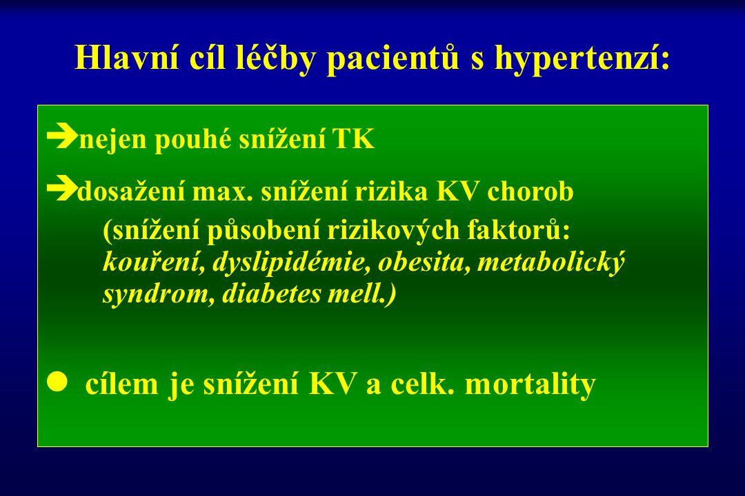 Hlavní cíl léčby pacientů s hypertenzí:  nejen pouhé snížení TK  dosažení max. snížení rizika KV chorob (snížení působení rizikových faktorů: kouřen
