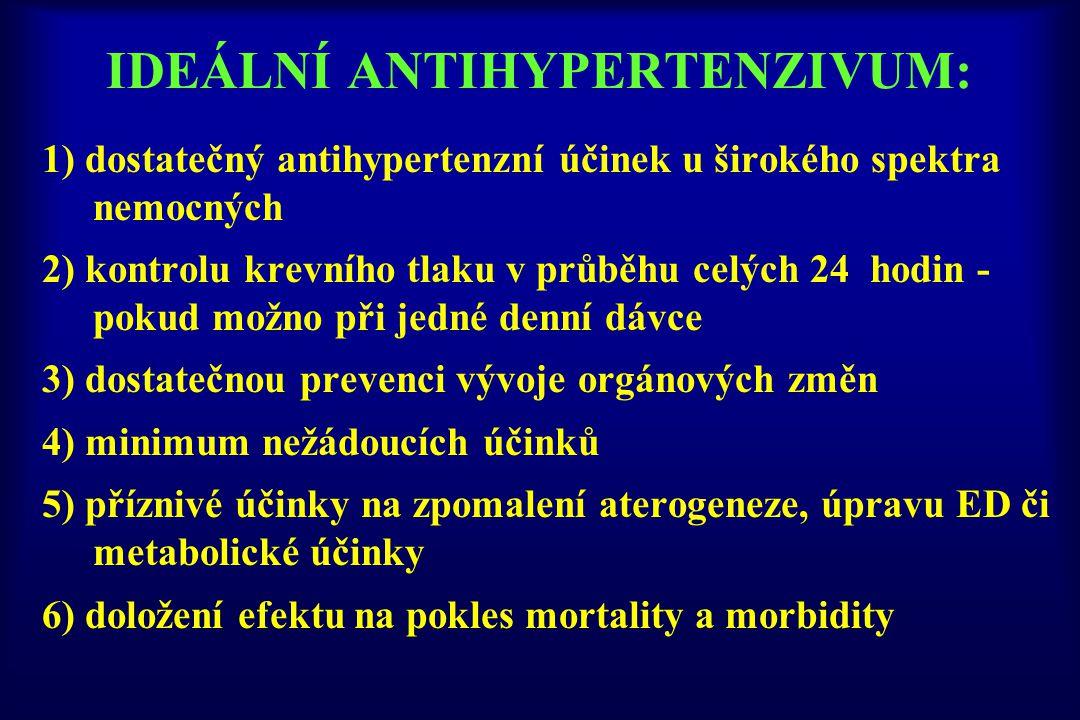 IDEÁLNÍ ANTIHYPERTENZIVUM: 1) dostatečný antihypertenzní účinek u širokého spektra nemocných 2) kontrolu krevního tlaku v průběhu celých 24 hodin - po