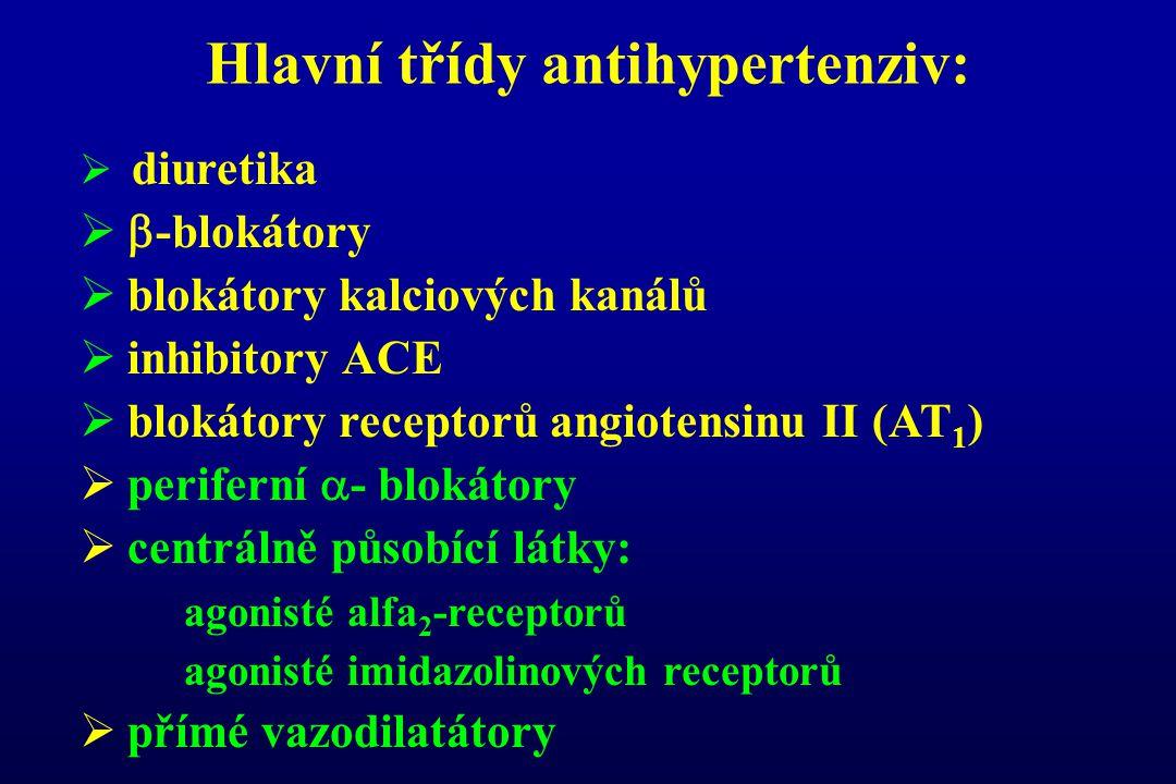 Hlavní třídy antihypertenziv:  diuretika   -blokátory  blokátory kalciových kanálů  inhibitory ACE  blokátory receptorů angiotensinu II (AT 1 )