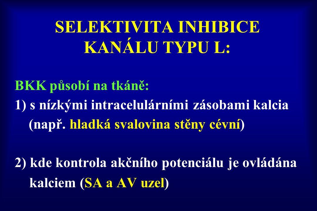 SELEKTIVITA INHIBICE KANÁLU TYPU L: BKK působí na tkáně: 1) s nízkými intracelulárními zásobami kalcia (např. hladká svalovina stěny cévní) 2) kde kon