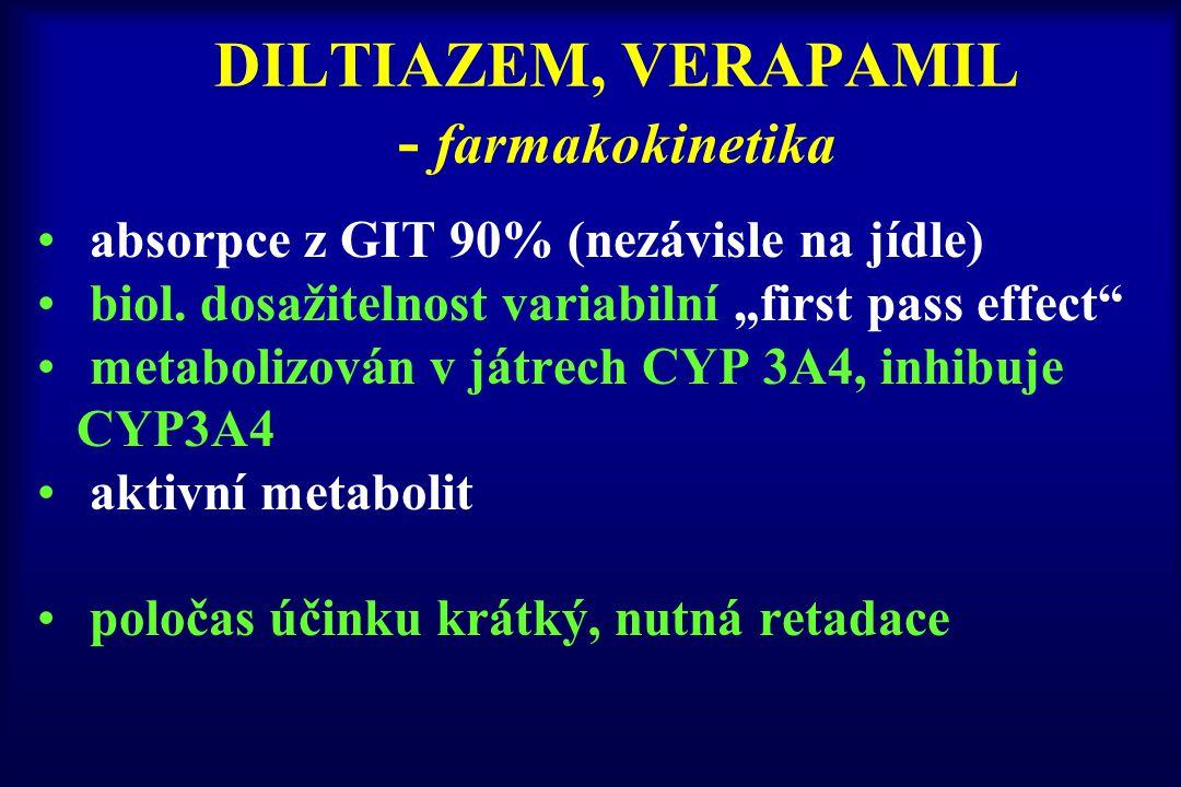 """DILTIAZEM, VERAPAMIL - farmakokinetika absorpce z GIT 90% (nezávisle na jídle) biol. dosažitelnost variabilní """"first pass effect"""" metabolizován v játr"""
