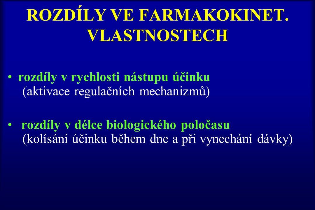 ROZDÍLY VE FARMAKOKINET. VLASTNOSTECH rozdíly v rychlosti nástupu účinku (aktivace regulačních mechanizmů) rozdíly v délce biologického poločasu (kolí