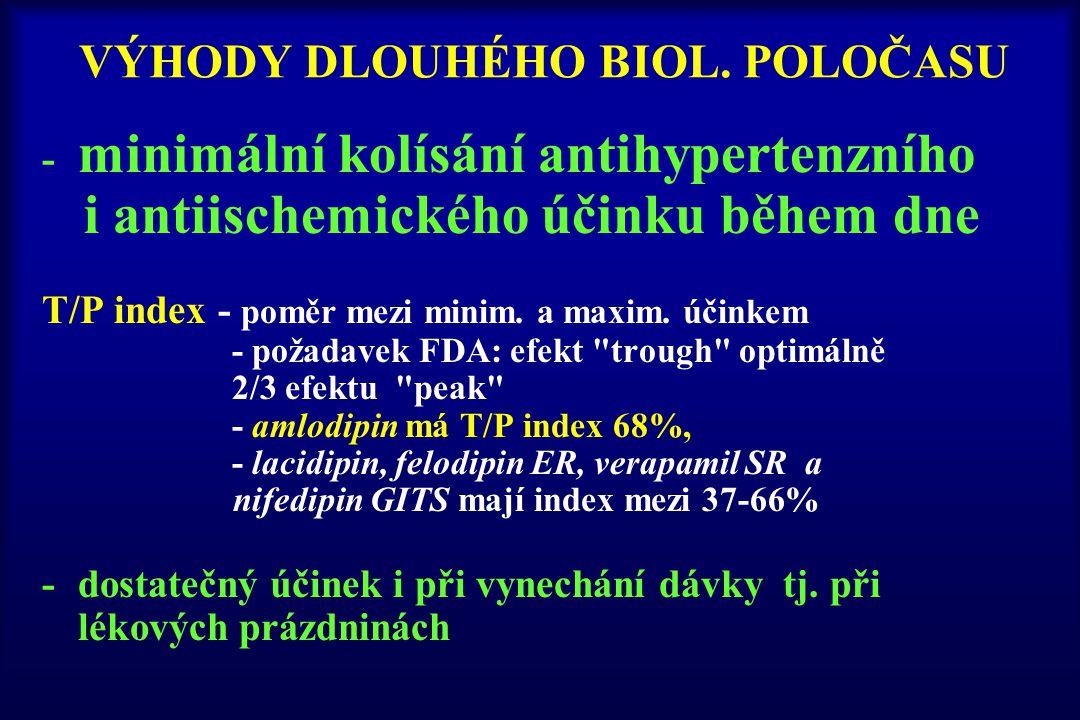 VÝHODY DLOUHÉHO BIOL. POLOČASU - minimální kolísání antihypertenzního i antiischemického účinku během dne T/P index - poměr mezi minim. a maxim. účink