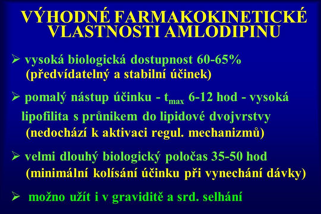 VÝHODNÉ FARMAKOKINETICKÉ VLASTNOSTI AMLODIPINU  vysoká biologická dostupnost 60-65% (předvídatelný a stabilní účinek)  pomalý nástup účinku - t max