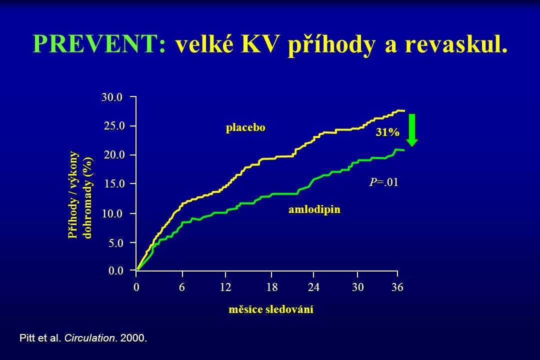 PREVENT: velké KV příhody a revaskul. Pitt et al. Circulation. 2000. Příhody / výkony dohromady (%) měsíce sledování amlodipin 31% P=.01 30.0 25.0 20.