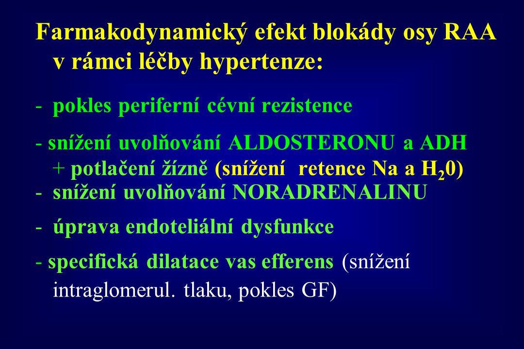 Farmakodynamický efekt blokády osy RAA v rámci léčby hypertenze: -pokles periferní cévní rezistence - snížení uvolňování ALDOSTERONU a ADH + potlačení