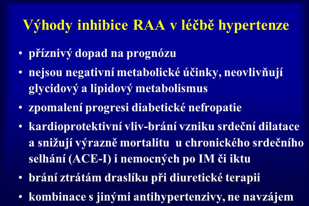 Výhody inhibice RAA v léčbě hypertenze příznivý dopad na prognózu nejsou negativní metabolické účinky, neovlivňují glycidový a lipidový metabolismus z