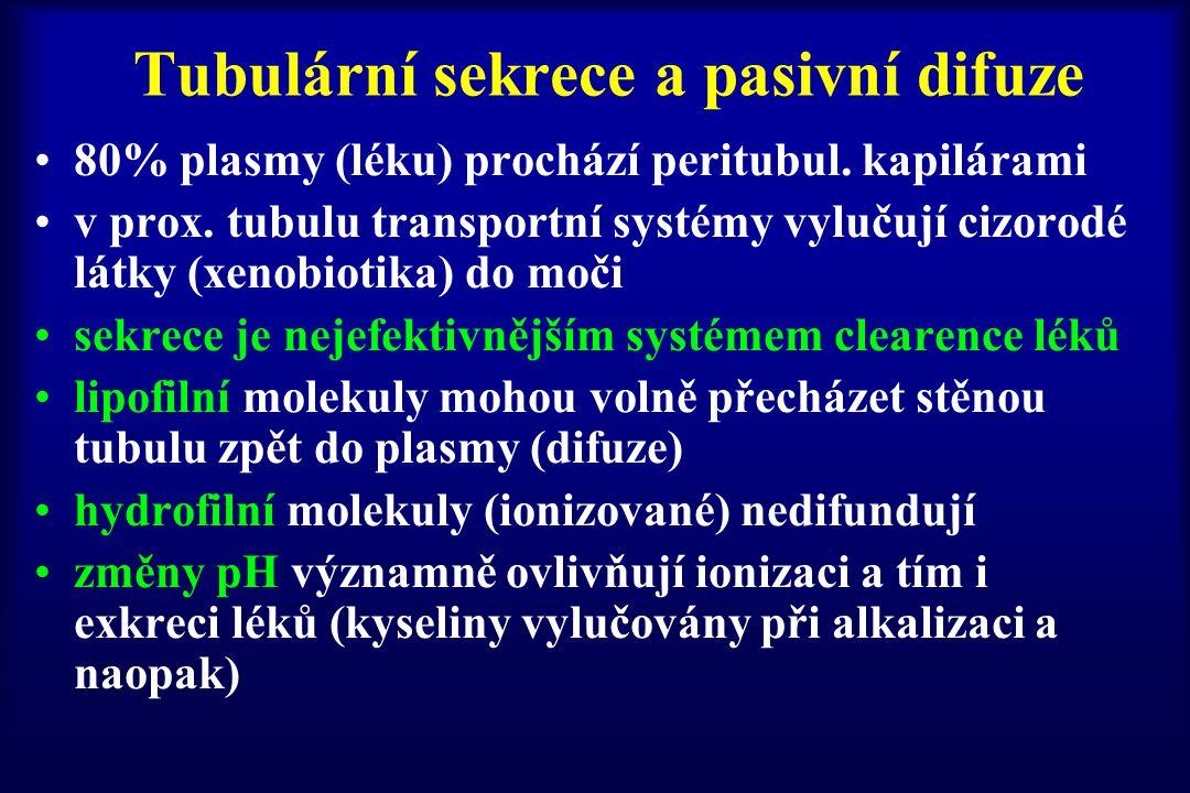 Tubulární sekrece a pasivní difuze 80% plasmy (léku) prochází peritubul. kapilárami v prox. tubulu transportní systémy vylučují cizorodé látky (xenobi