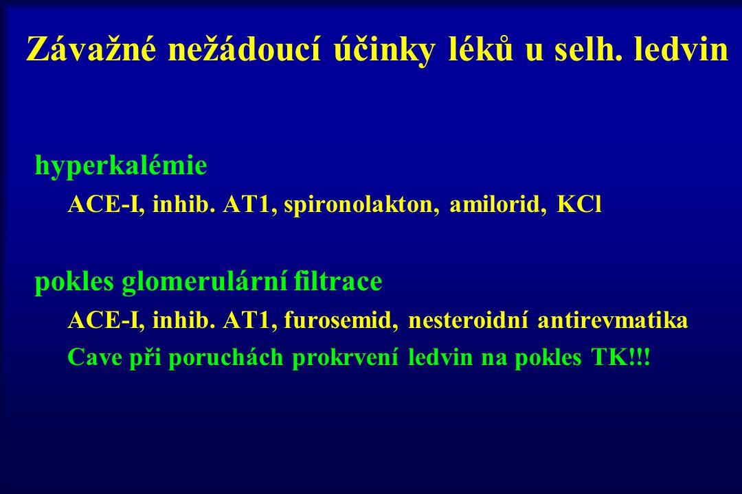 Závažné nežádoucí účinky léků u selh. ledvin hyperkalémie ACE-I, inhib. AT1, spironolakton, amilorid, KCl pokles glomerulární filtrace ACE-I, inhib. A