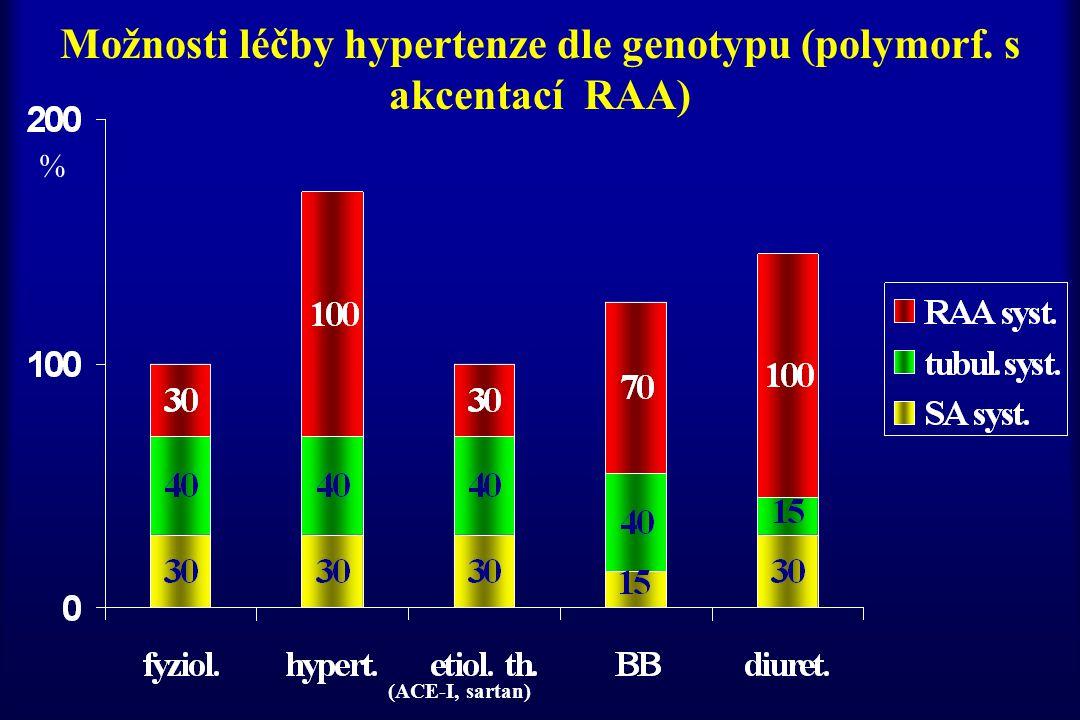 Možnosti léčby hypertenze dle genotypu (polymorf. s akcentací RAA) (ACE-I, sartan) %