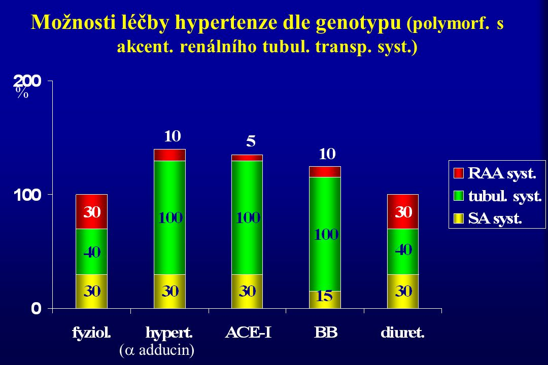 Možnosti léčby hypertenze dle genotypu (polymorf. s akcent. renálního tubul. transp. syst.) % (  adducin)