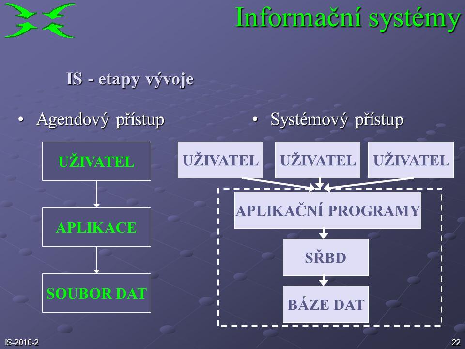 21IS-2010-2 Informační systémy Požadavky na počítačový IS Horizontální a vertikální integrace informací Rychlé agregování informací od nižších stupňů