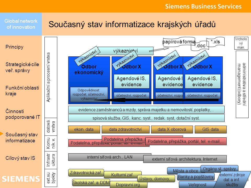 Global network of innovation Principy Strategické cíle veř.