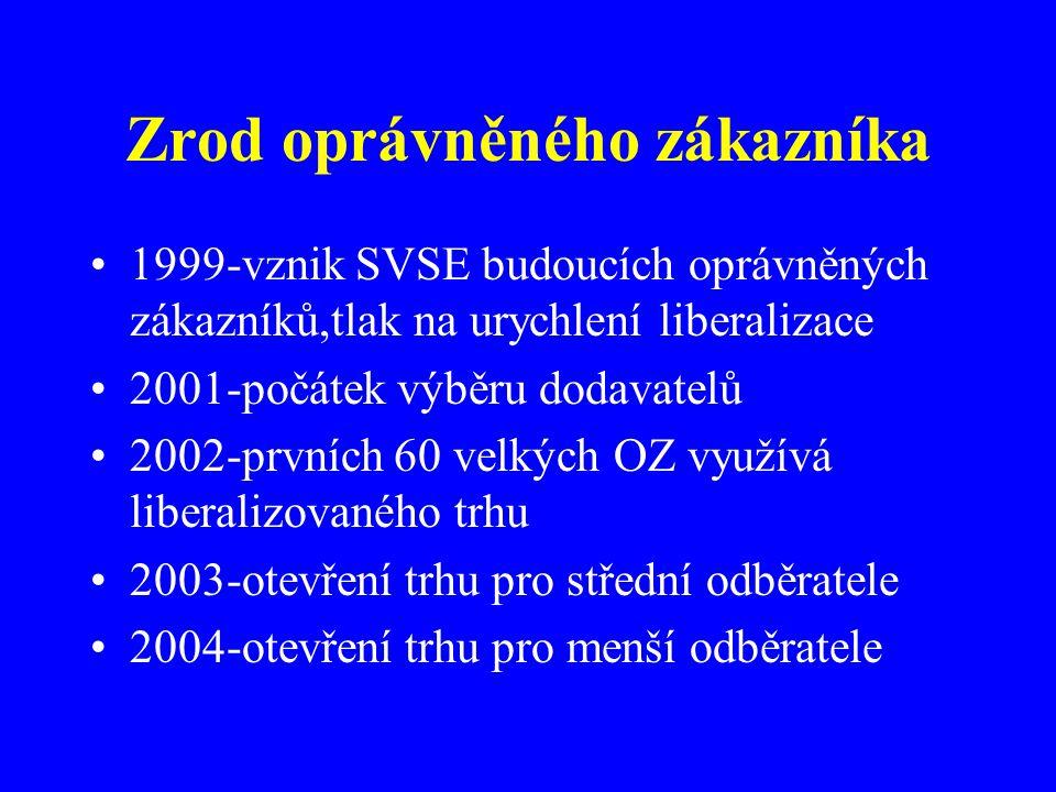 Zrod oprávněného zákazníka 1999-vznik SVSE budoucích oprávněných zákazníků,tlak na urychlení liberalizace 2001-počátek výběru dodavatelů 2002-prvních