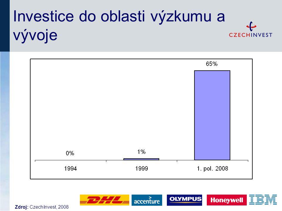 Investice do oblasti výzkumu a vývoje Zdroj: CzechInvest, 2008