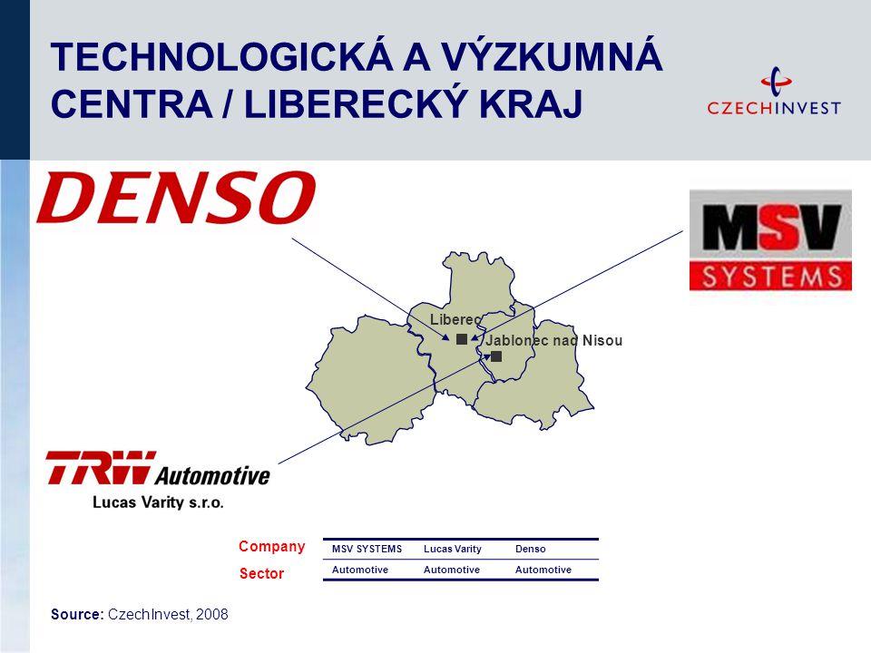 TECHNOLOGICKÁ A VÝZKUMNÁ CENTRA / LIBERECKÝ KRAJ MSV SYSTEMSLucas VarityDenso Automotive Company Sector Source: CzechInvest, 2008 Liberec Jablonec nad Nisou