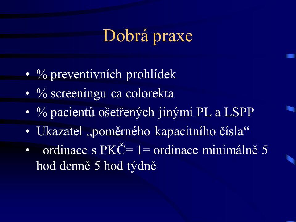 """Dobrá praxe % preventivních prohlídek % screeningu ca colorekta % pacientů ošetřených jinými PL a LSPP Ukazatel """"poměrného kapacitního čísla"""" ordinace"""