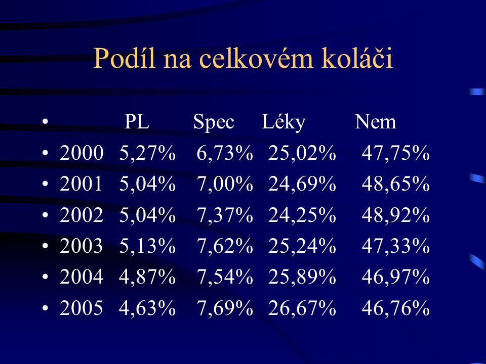 Podíl na celkovém koláči PL Spec Léky Nem 2000 5,27% 6,73% 25,02% 47,75% 2001 5,04% 7,00% 24,69% 48,65% 2002 5,04% 7,37% 24,25% 48,92% 2003 5,13% 7,62% 25,24% 47,33% 2004 4,87% 7,54% 25,89% 46,97% 2005 4,63% 7,69% 26,67% 46,76%