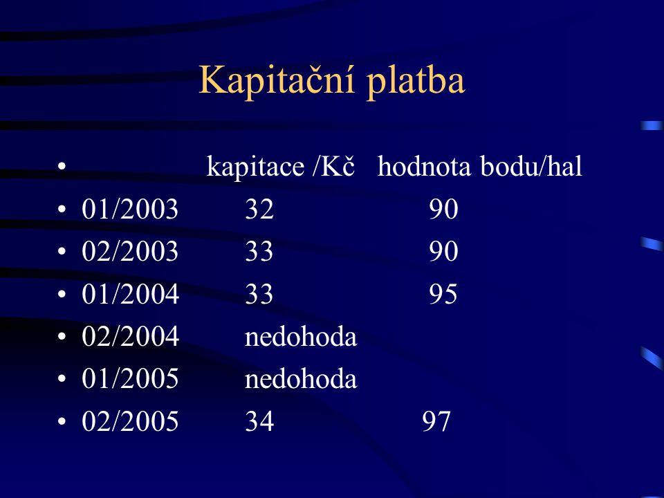 Kapitační platba kapitace /Kč hodnota bodu/hal 01/2003 32 90 02/2003 33 90 01/2004 33 95 02/2004 nedohoda 01/2005 nedohoda 02/2005 34 97