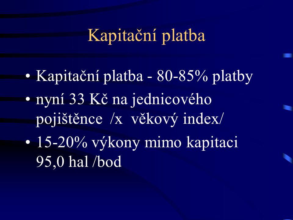Kapitační platba Kapitační platba - 80-85% platby nyní 33 Kč na jednicového pojištěnce /x věkový index/ 15-20% výkony mimo kapitaci 95,0 hal /bod