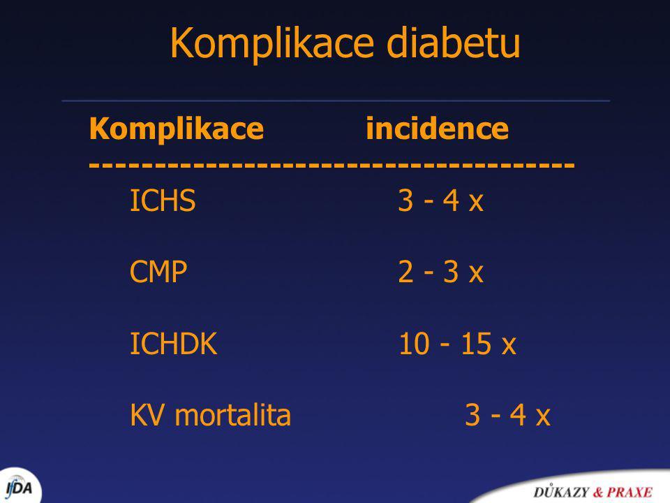 Komplikace incidence -------------------------------------- ICHS3 - 4 x CMP2 - 3 x ICHDK10 - 15 x KV mortalita3 - 4 x Komplikace diabetu