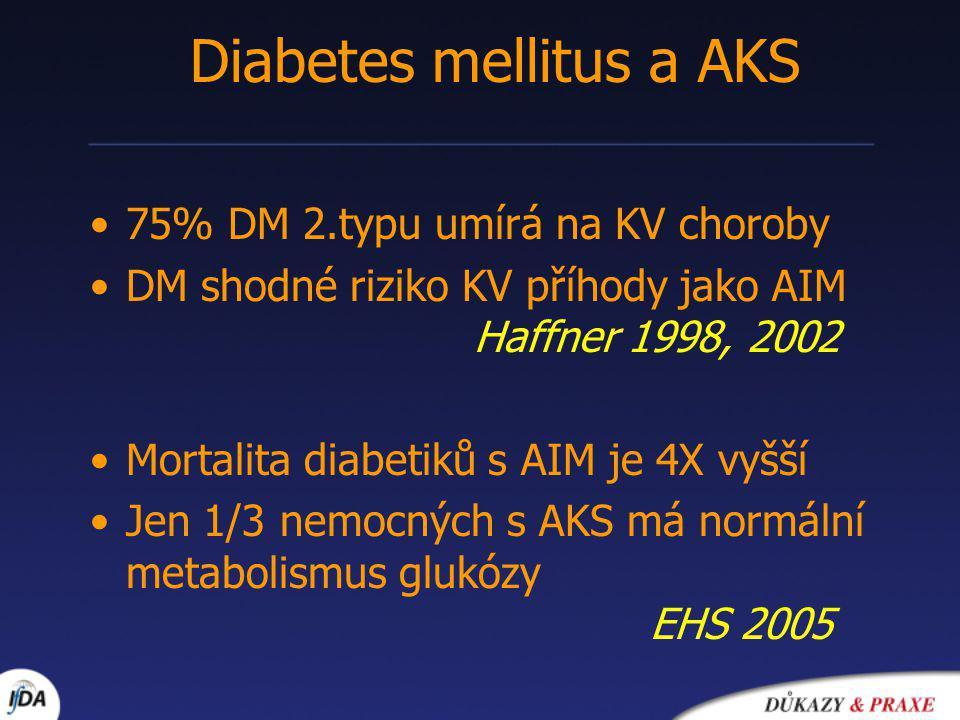 75% DM 2.typu umírá na KV choroby DM shodné riziko KV příhody jako AIM Haffner 1998, 2002 Mortalita diabetiků s AIM je 4X vyšší Jen 1/3 nemocných s AKS má normální metabolismus glukózy EHS 2005 Diabetes mellitus a AKS