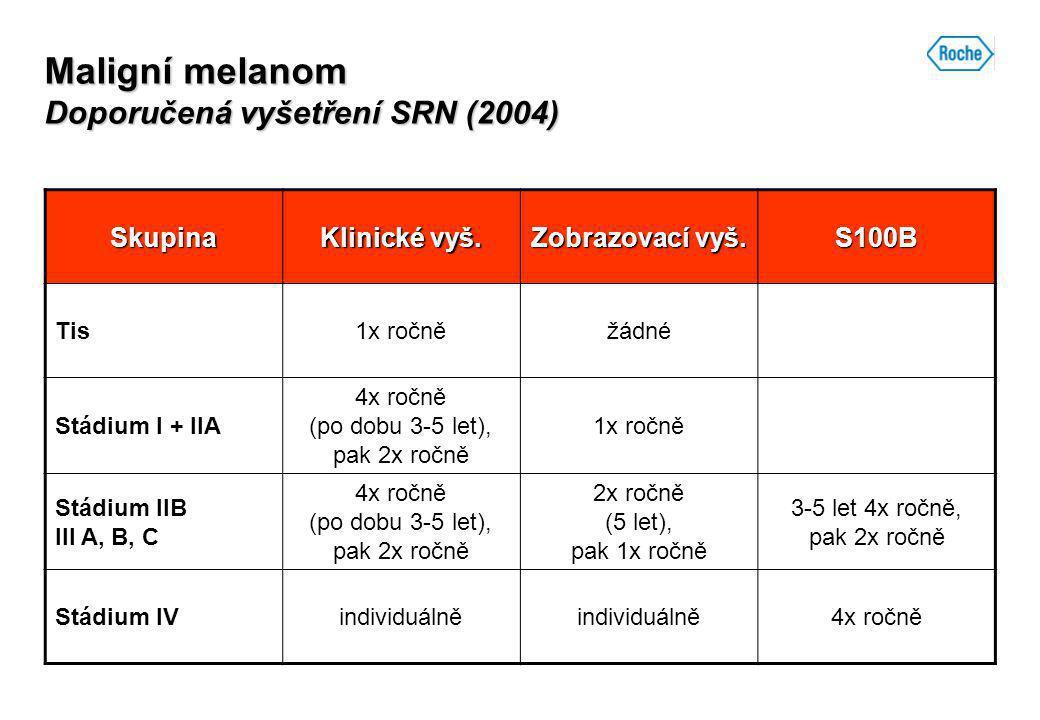 Maligní melanom Doporučená vyšetření SRN (2004) Skupina Klinické vyš. Zobrazovací vyš. S100B Tis1x ročněžádné Stádium I + IIA 4x ročně (po dobu 3-5 le