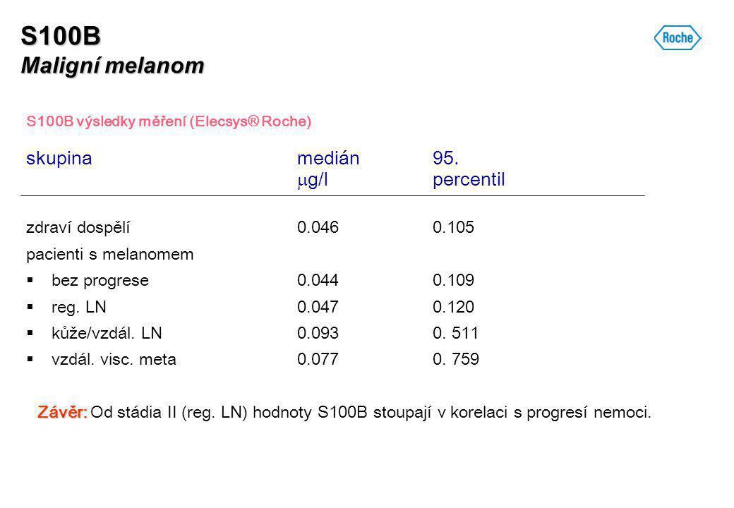 S100B Maligní melanom S100B výsledky měření (Elecsys® Roche) skupinamedián95.  g/lpercentil zdraví dospělí 0.0460.105 pacienti s melanomem  bez prog