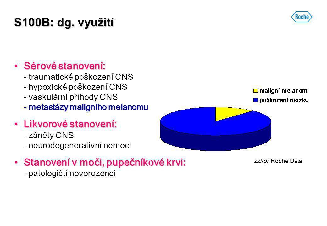 S100B: dg. využití Sérové stanovení: - metastázy maligního melanomuSérové stanovení: - traumatické poškození CNS - hypoxické poškození CNS - vaskulárn