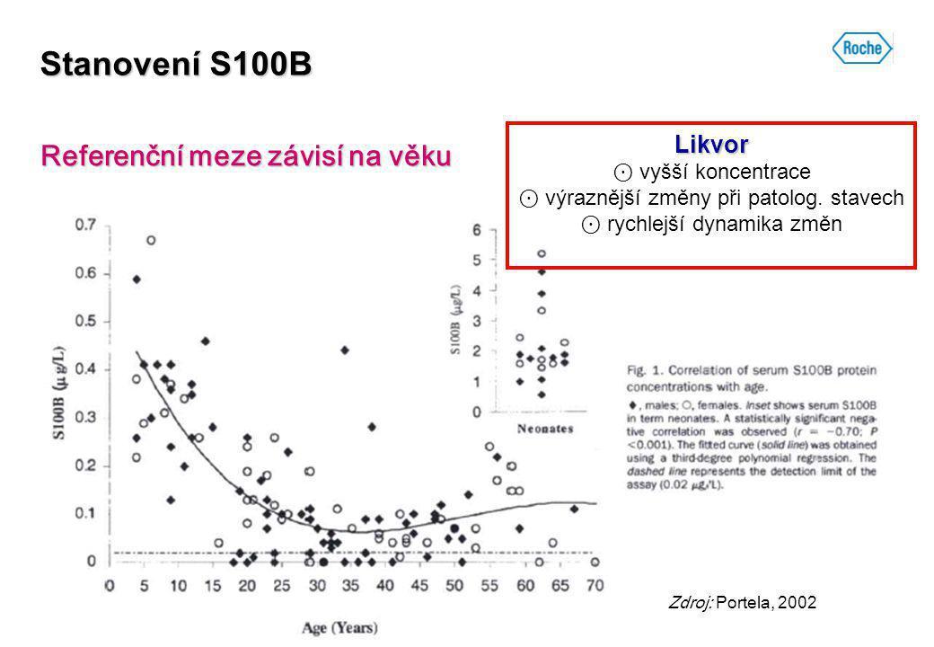 Stanovení S100B Referenční meze závisí na věku Zdroj: Portela, 2002 Likvor Likvor ⊙ vyšší koncentrace ⊙ výraznější změny při patolog. stavech ⊙ rychle