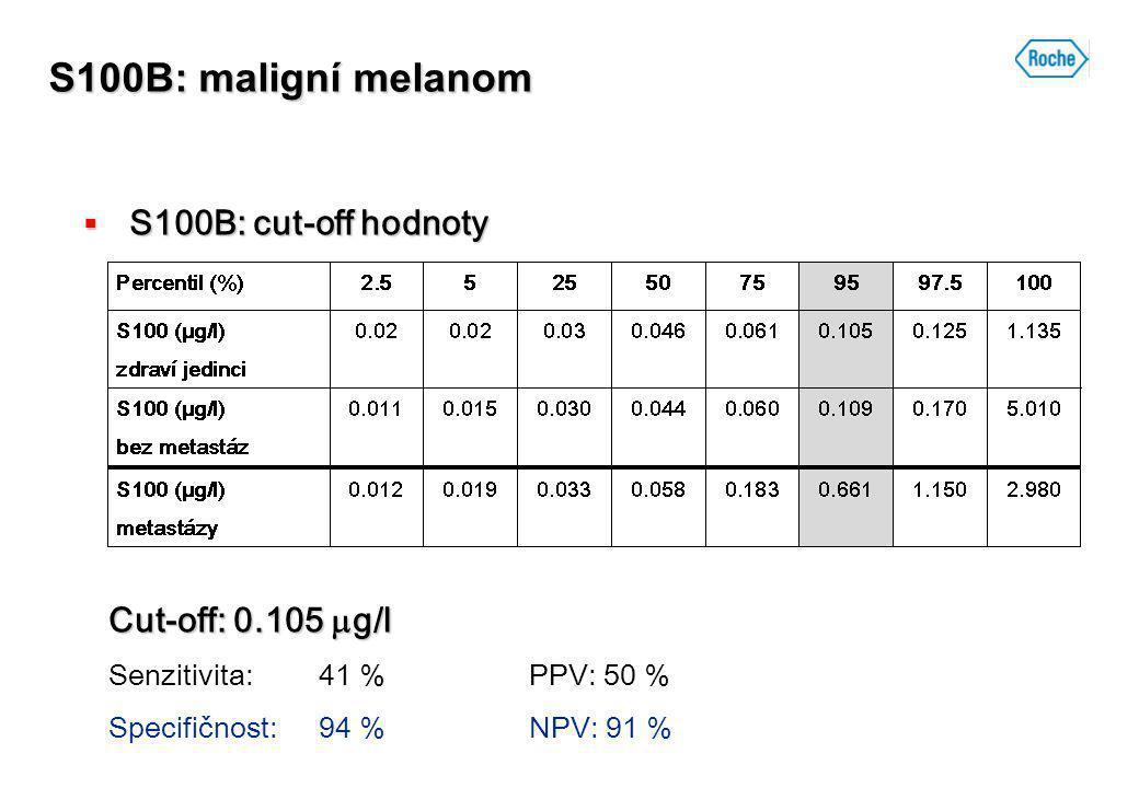 S100B: maligní melanom  S100B: cut-off hodnoty Cut-off: 0.105  g/l Senzitivita:41 %PPV: 50 % Specifičnost:94 % NPV: 91 %