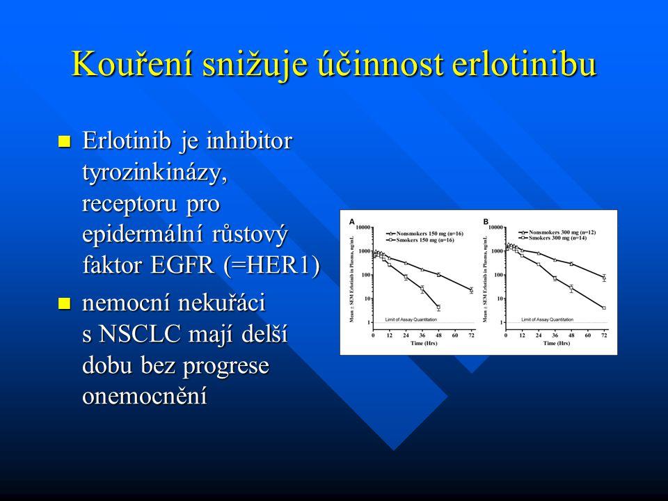 Kouření snižuje účinnost erlotinibu Erlotinib je inhibitor tyrozinkinázy, receptoru pro epidermální růstový faktor EGFR (=HER1) Erlotinib je inhibitor