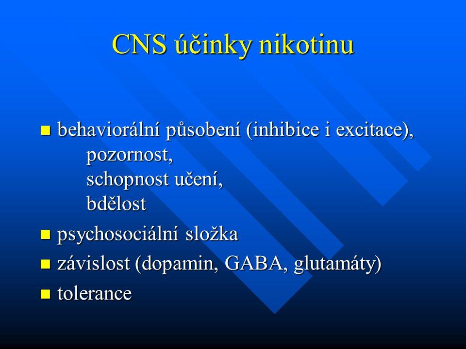 Nikotin V centrálním nervovém systému má účinky stimulační (uspokojení, zvýšená koncentrace, ovlivnění reakční doby) V centrálním nervovém systému má účinky stimulační (uspokojení, zvýšená koncentrace, ovlivnění reakční doby) Silně návyková látka (dopamin, GABA, glutamáty) Silně návyková látka (dopamin, GABA, glutamáty)