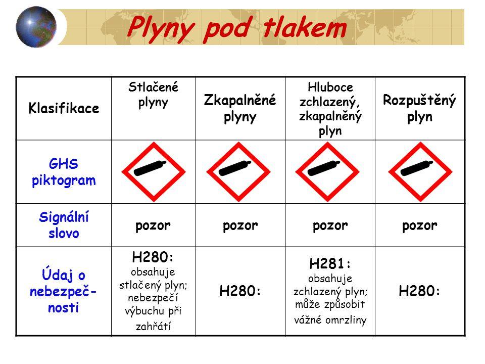 Klasifikace Stlačené plyny Zkapalněné plyny Hluboce zchlazený, zkapalněný plyn Rozpuštěný plyn GHS piktogram Signální slovo pozor Údaj o nebezpeč- nos