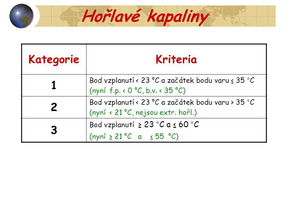 Hořlavé kapaliny KategorieKriteria 1 Bod vzplanutí < 23 °C a začátek bodu varu ≤ 35 °C (nyní f.p. < 0 °C, b.v. < 35 °C) 2 Bod vzplanutí 35 °C (nyní <