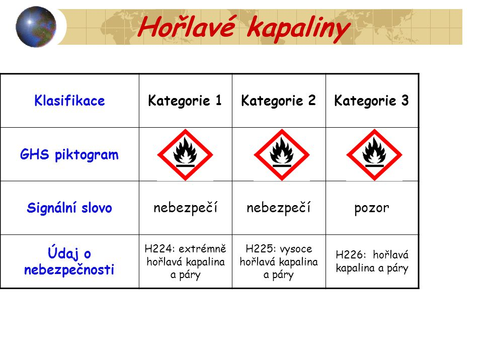 Hořlavé kapaliny KlasifikaceKategorie 1Kategorie 2Kategorie 3 GHS piktogram- Signální slovonebezpečí pozor Údaj o nebezpečnosti H224: extrémně hořlavá