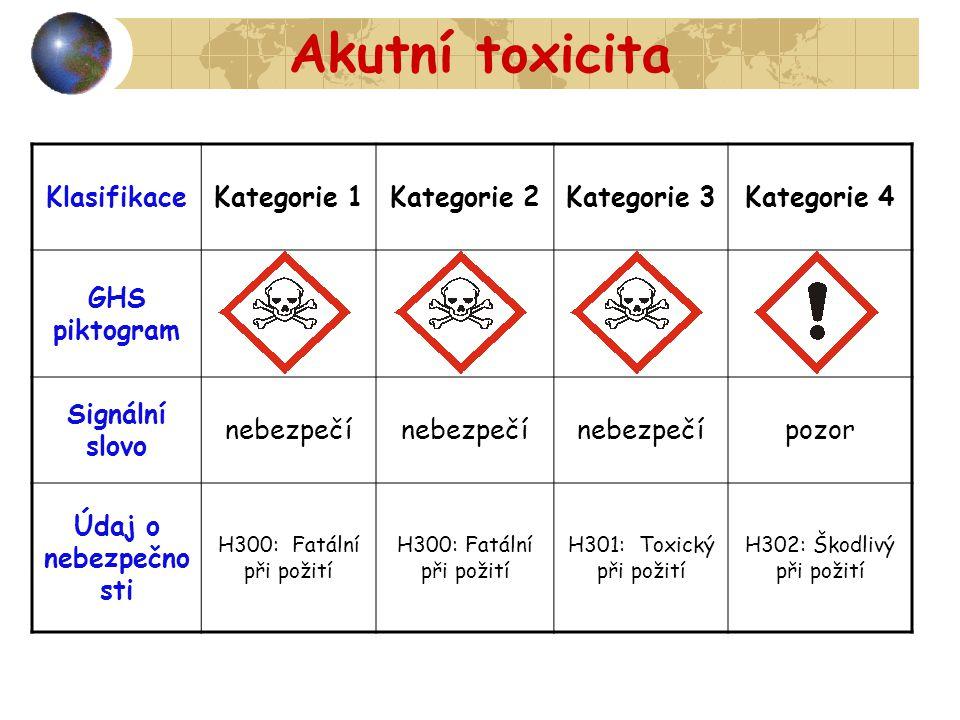 Akutní toxicita KlasifikaceKategorie 1Kategorie 2Kategorie 3Kategorie 4 GHS piktogram Signální slovo nebezpečí pozor Údaj o nebezpečno sti H300: Fatál