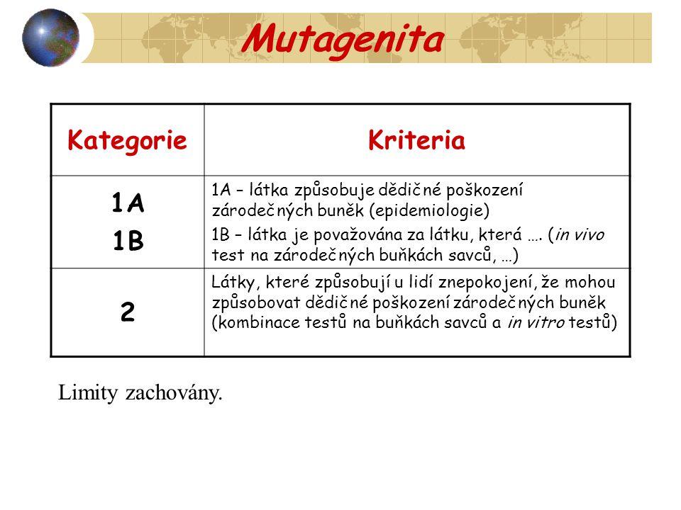 Mutagenita KategorieKriteria 1A 1B 1A – látka způsobuje dědičné poškození zárodečných buněk (epidemiologie) 1B – látka je považována za látku, která …