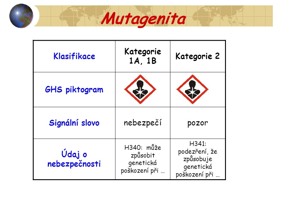 Mutagenita Klasifikace Kategorie 1A, 1B Kategorie 2 GHS piktogram Signální slovonebezpečípozor Údaj o nebezpečnosti H340: může způsobit genetická pošk