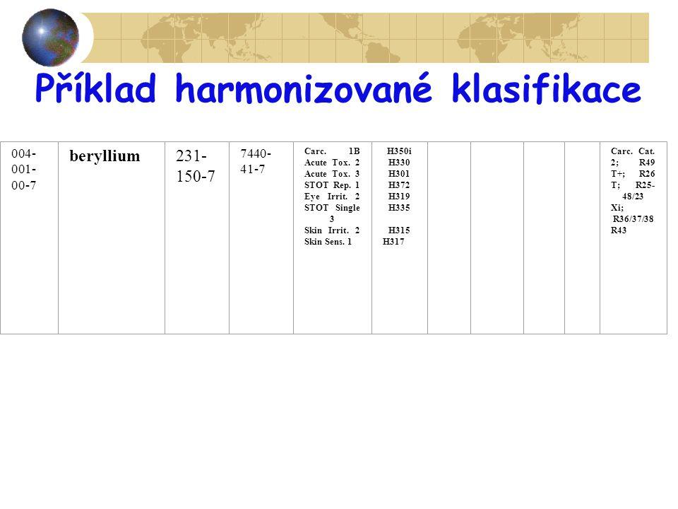 Příklad harmonizované klasifikace 004- 001- 00-7 beryllium231- 150-7 7440- 41-7 Carc. 1B Acute Tox. 2 Acute Tox. 3 STOT Rep. 1 Eye Irrit. 2 STOT Singl