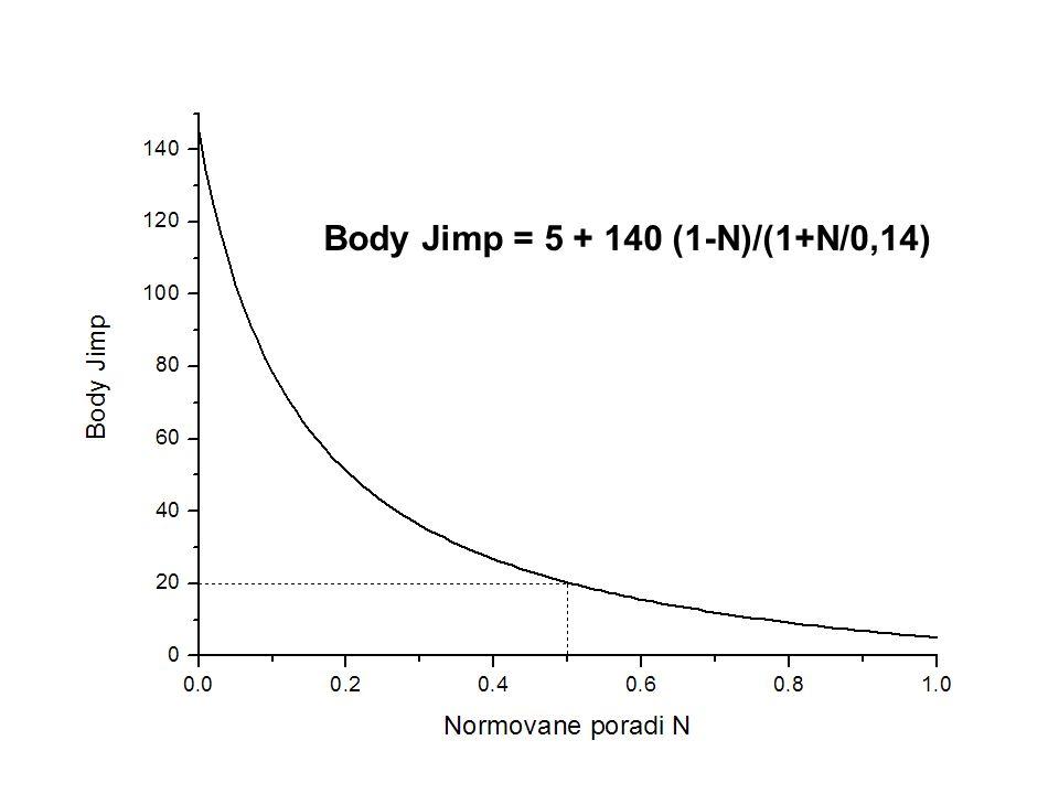 Body Jimp = 5 + 140 (1-N)/(1+N/0,14)