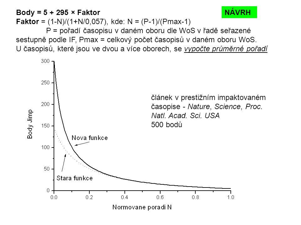 Body = 5 + 295 × Faktor Faktor = (1-N)/(1+N/0,057), kde: N = (P-1)/(Pmax-1) P = pořadí časopisu v daném oboru dle WoS v řadě seřazené sestupně podle IF, Pmax = celkový počet časopisů v daném oboru WoS.